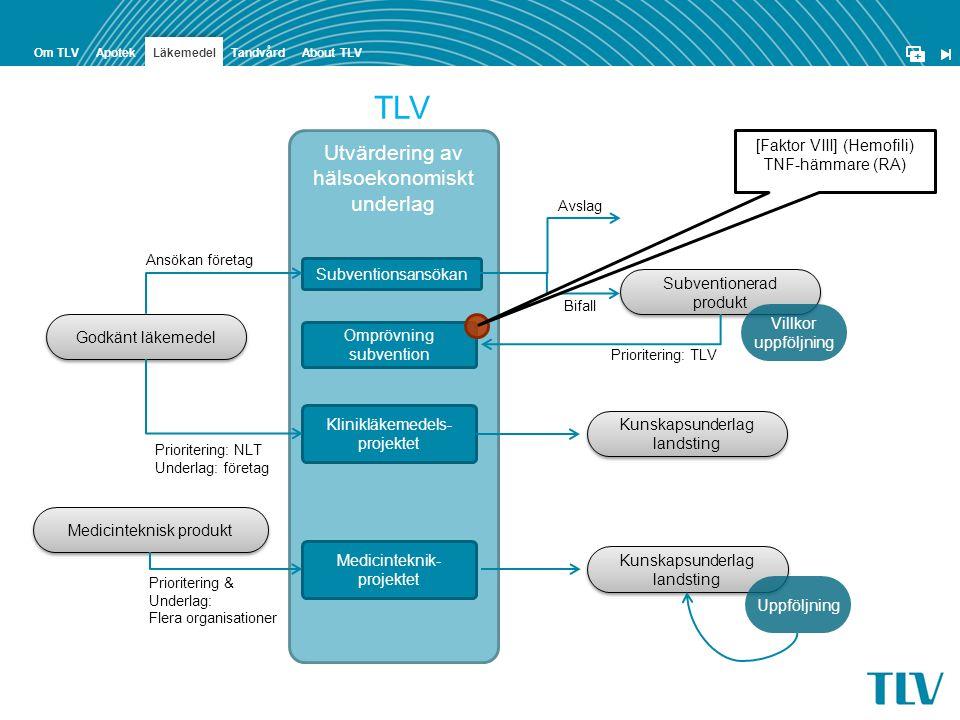 TLV Utvärdering av hälsoekonomiskt underlag [Faktor VIII] (Hemofili)
